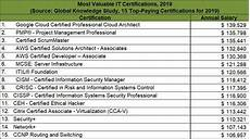 Best Certifications To Get 15 Top Paying It Certifications In 2019
