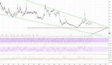 Rnn Stock Chart Renn Stock Price And Chart Nyse Renn Tradingview