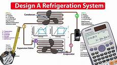 Design Of Ac Machine How To Design And Analyse A Refrigeration System Youtube