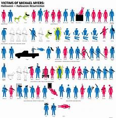 Horror Movie Body Count Chart List Of Deaths Halloween Series Wiki Fandom Powered By