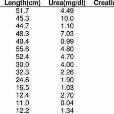 Urea Level Chart A Chart Showing The Concentration In Mg Dl Of Urea And