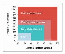 Understanding Blood Pressure Chart Understanding Blood Pressure Ultimate Bp By Age Chart