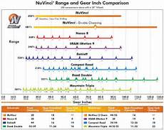 Shimano Gear Chart Take A Wild Guess Selecting The Best Front Chainring