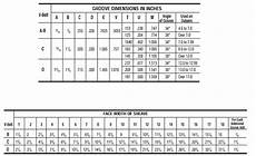Pulley Dimension Chart V Belt Pulley Sheave Sizes Table Chart Engineers Edge