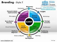 Branding Strategy Template Branding Strategy Marketing Insights Strategic Messaging