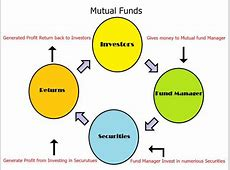 Types Of Investment Available In Stock Market   AympeR