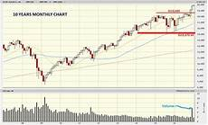 google djia chart dow jones marketwatch trend is clear bull leaning