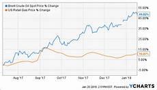 Oil Price 2018 Chart Tesla And Oil Tesla Inc Nasdaq Tsla Seeking Alpha