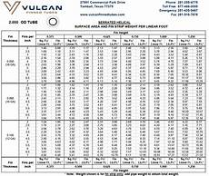 Surface Area Of Pipe Chart Welded Helical Serrated Finned Tubes Vulcan Finned Tubes