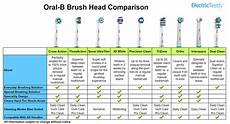 B Electric Toothbrush Comparison Chart Best B Brush Head Different Types Explained