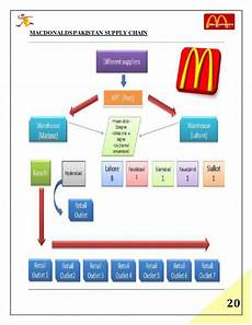 Mcdonald S Supply Chain Final Supply Chain Project On Mcdonalds