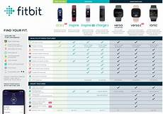 Fitbit Features Chart Fitbit Ireland