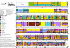 Vhf Frequency Band Chart The Wireless Spectrum Crunch Illustrated Extremetech
