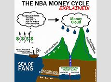 Why Players Make So Much Dough, As Explained By The NBA