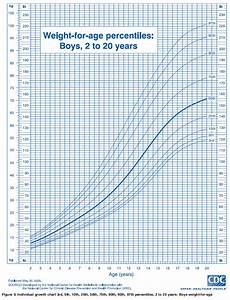 Pediatric Growth Chart Boy Ourmedicalnotes Growth Chart Weight For Age Percentiles