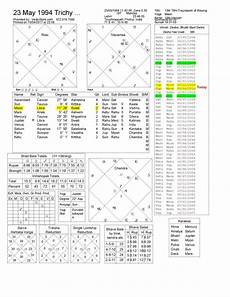 Learn To Read Kundli Chart Can You Read My Kundli Quora