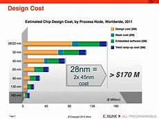 Asic And Fpga Design Notes Fpgas As Asic Alternatives Past Amp Future Ee Times