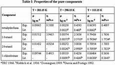 Liquid Density Chart Density Chart Of Liquids