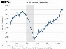 Us Job Growth Chart Chart Of The Day There S Just 5 Million Open Jobs In The