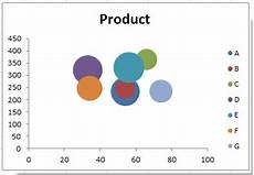 Using Bubble Charts In Excel How To Create Bubble Chart With Multiple Series In Excel