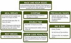 California Meal Break Law Chart Meal And Rest Breaks For Hourly Employees Reasons