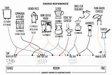 Coffee Grind Size Chart Drip Brew I M Perplexed On Coffee Types What Is Filter