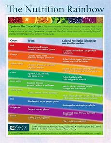 Rainbow Diet Food Chart Why You Should Be Eating A Rainbow Of Fruits Amp Veggies