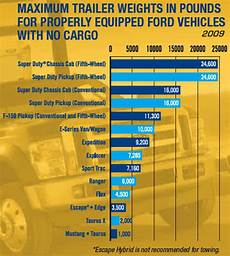 Ford Gcwr Chart Ford Towing Guide Maximum Trailer Weight Blue Oval Trucks