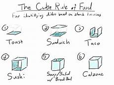 Sandwich Chart Determine Which Foods Are A Sandwich With The Cube Rule