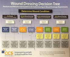Wound Dressing Comparison Chart Pin On Nursy
