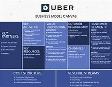 Uber Business Model Insights Of Uber Business Model Amp Revenue Model A Quick