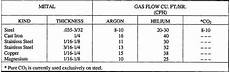 Gas Flow Rate Chart Shielding Gas