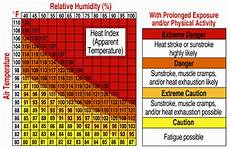 Ontario Heat Stress Chart Briefings Heat Drought