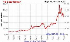 Silver Rate Chart Silver Prices Chart Last 10 Years With Images Chart