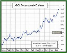 Gold Seasonal Chart 30 Years The Best 60 Days To Own Gold Begin Now Wyatt Investment