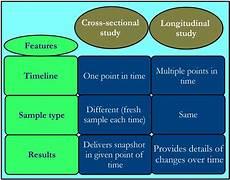 Cross Sectional Study Design Examples Cross Sectional Study Vs Longitudinal Study Research
