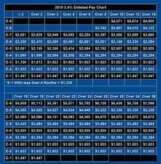 Air Force Pay Chart 2010 Military Pay Chart 2009 Enlisted Www Proteckmachinery Com