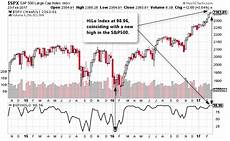 Xcelera Stock Chart Highs Lows Ratio 3 Simple Trading Strategies For Active