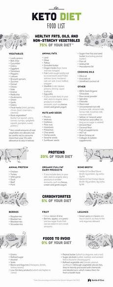 the ketogenic diet pdf diet plan