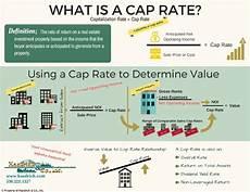 Calculate Cap Rate What Is A Cap Rate