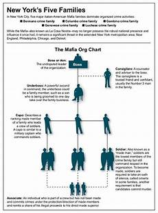 Fbi Mafia Chart 186 Best Gangsters And Organized Crime Images On Pinterest