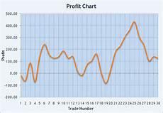 Profit Chart Profit Devotions By Jan