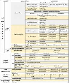 Emt Medications Chart Antibiotics Cheat Sheet Pharmacology Nursing Family