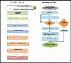 Dcp Flow Chart Nit Admission Process Flow Chart
