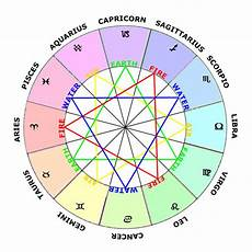 What S My Astrology Chart Zodiac Signs Elements Modes Amp Polarities Learn Astrology