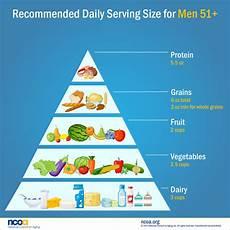 Food Groups Chart Food Group Chart For Men 51 Ncoa