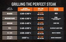 Steak Temps Amp Times How To Grill Steak Steak Steak