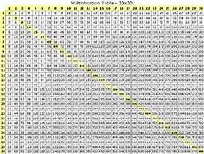 Multiplication Chart 1 36 100 Times Table Chart To Learn