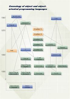 Flowchart And Structure Chart Organizational Chart Flowchart Examples