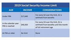 2019 Ss Income Limit Social Security Intelligence